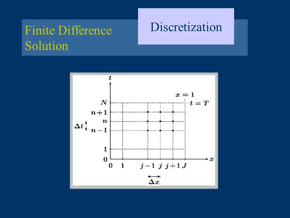 Finite Difference Solution