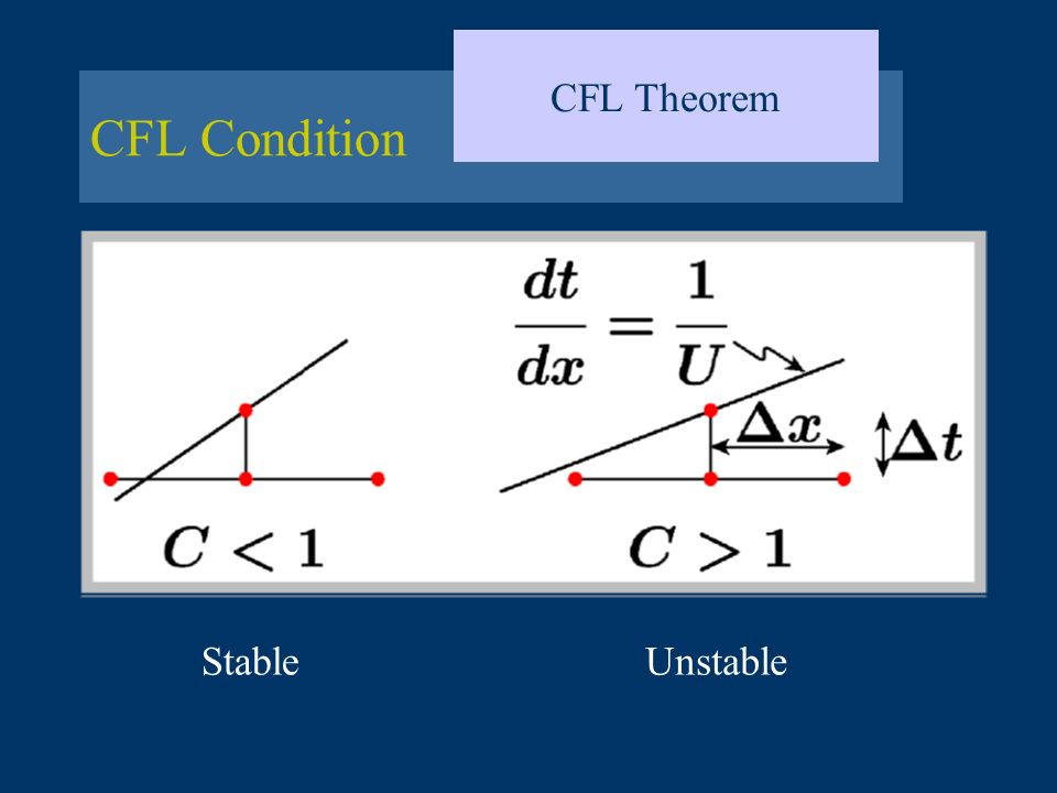 CFL Theorem CFL Condition Stable Unstable