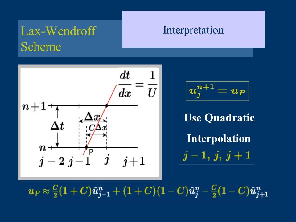 Interpretation Lax-Wendroff Scheme Use Quadratic Interpolation
