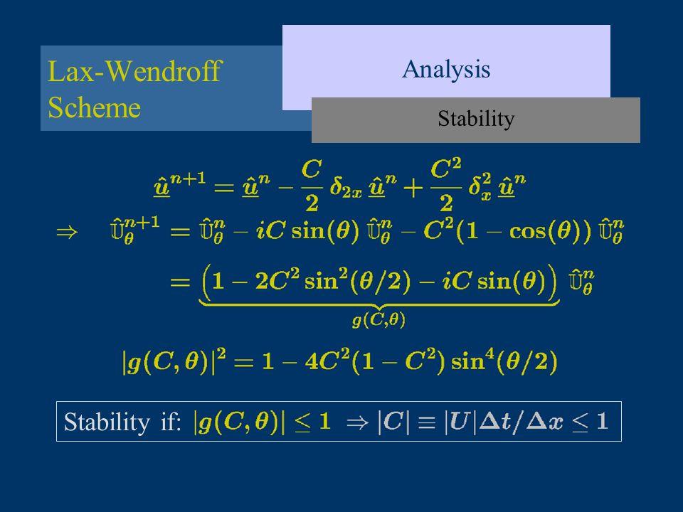 Analysis Lax-Wendroff Scheme Stability Stability if: