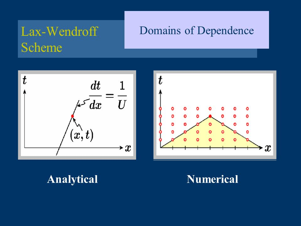 Domains of Dependence Lax-Wendroff Scheme Analytical Numerical