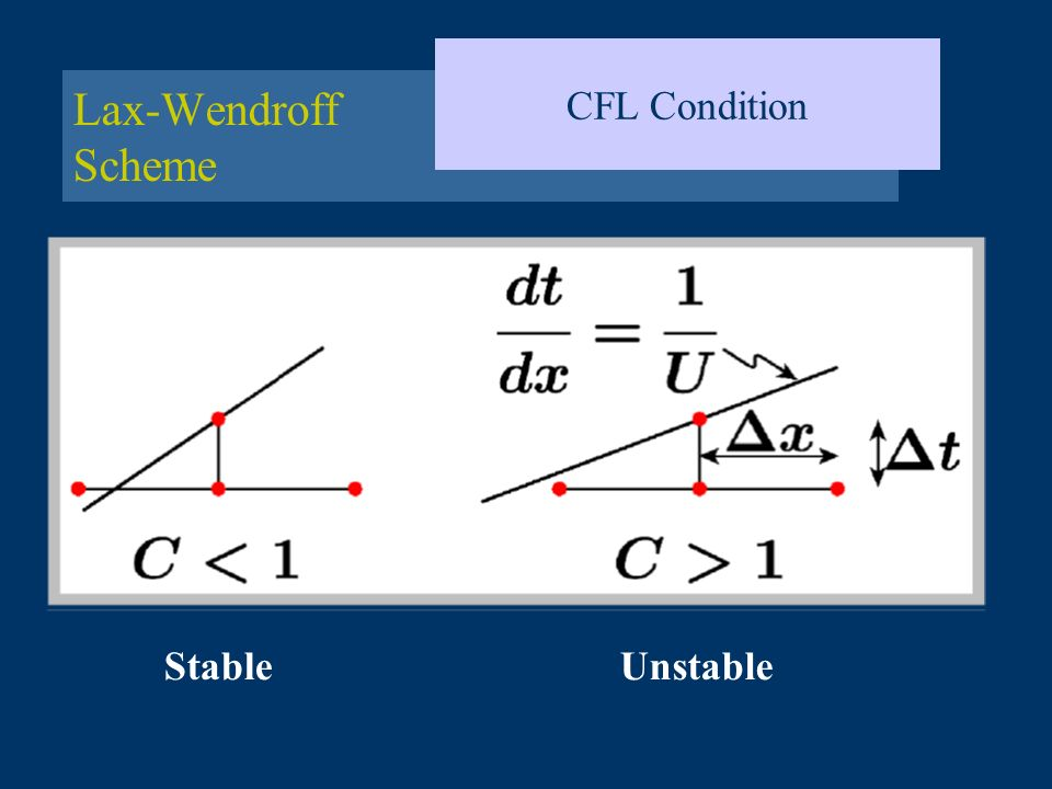 CFL Condition Lax-Wendroff Scheme Stable Unstable