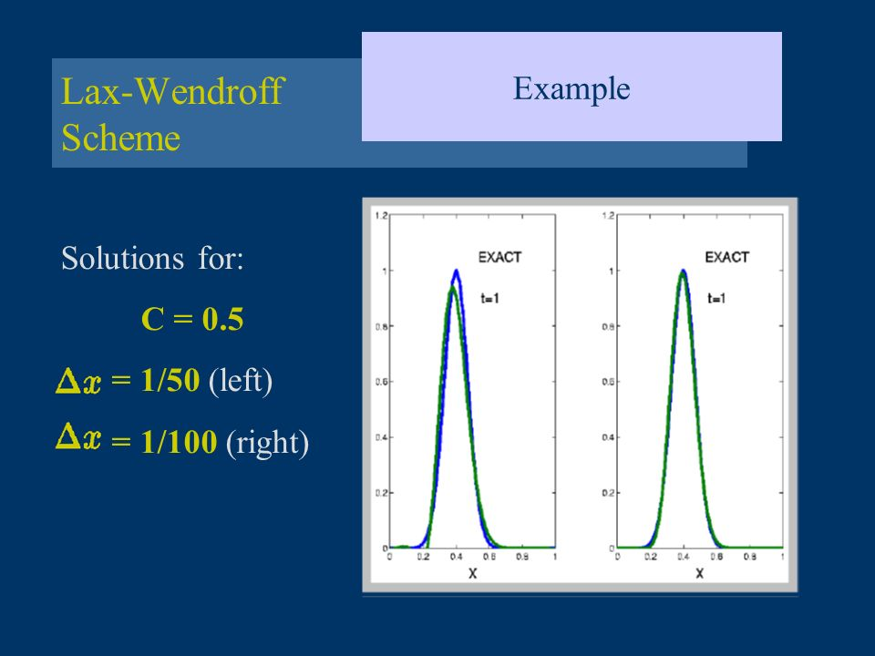 Lax-Wendroff Scheme Example Solutions for: C = 0.5 = 1/50 (left)