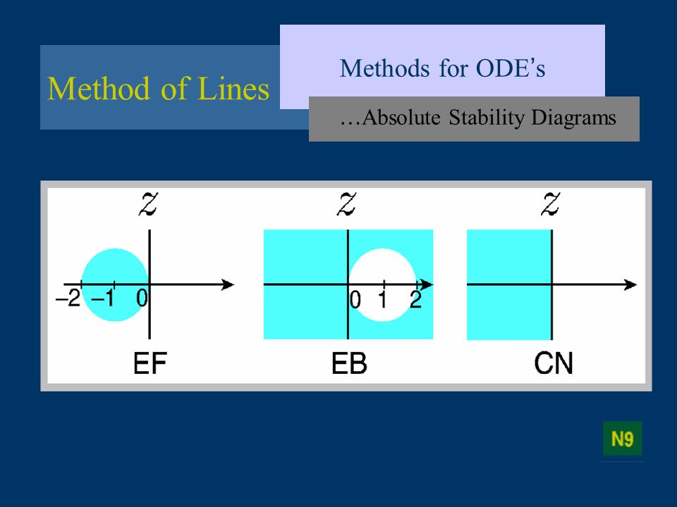 …Absolute Stability Diagrams