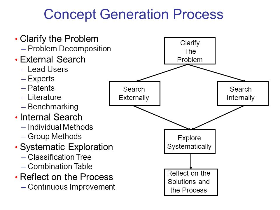 Concept Generation Process
