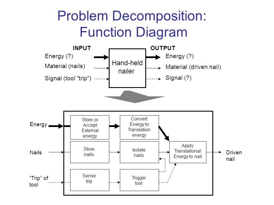 Problem Decomposition: