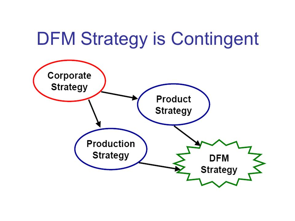 DFM Strategy is Contingent