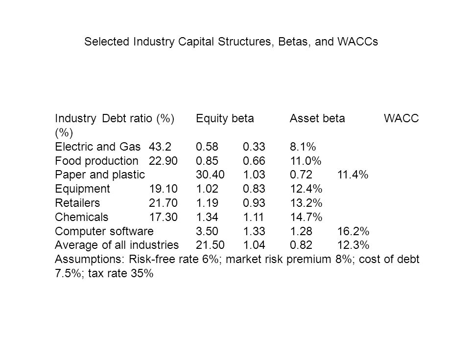 Selected Industry Capital Structures, Betas, and WACCs