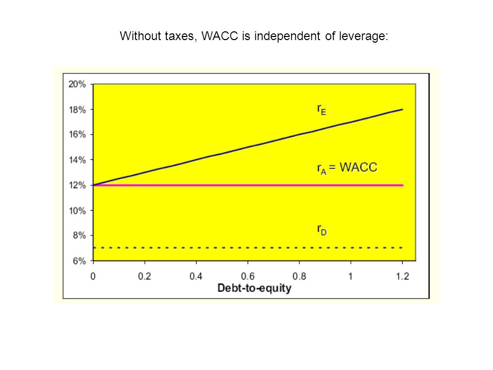 Without taxes, WACC is independent of leverage: