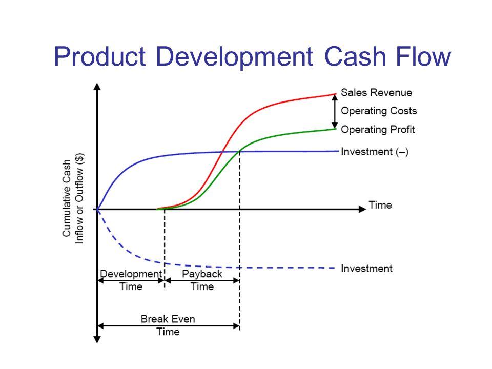 Product Development Cash Flow
