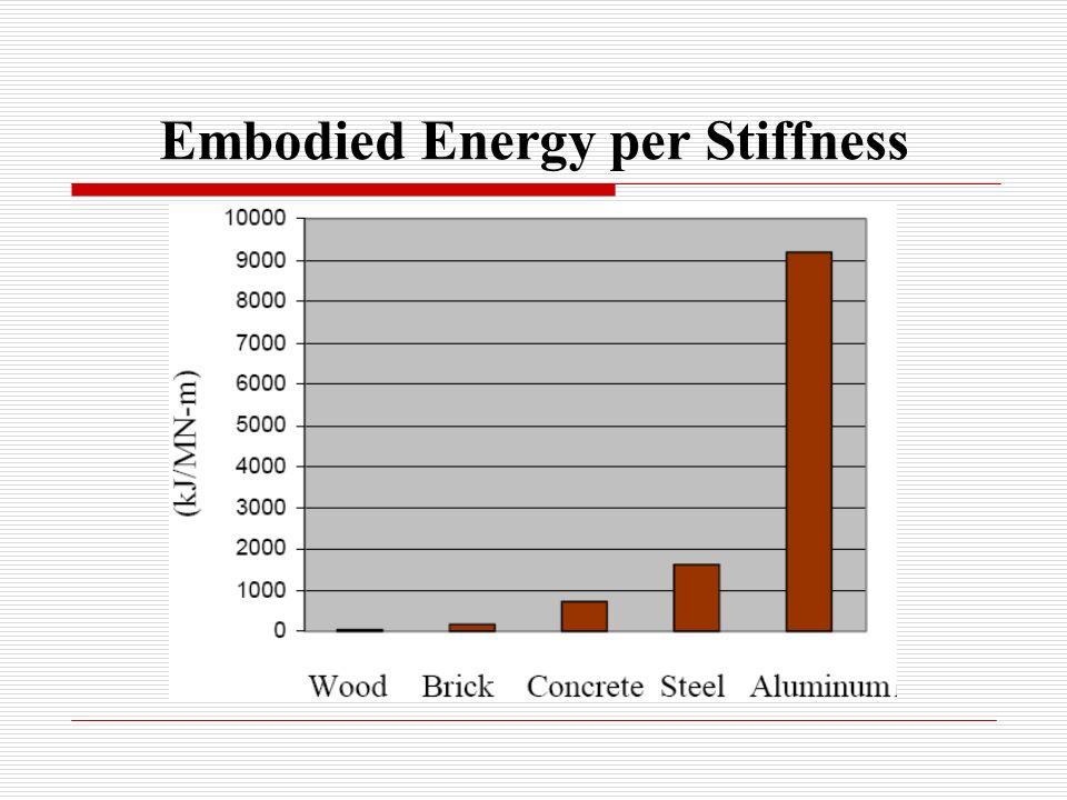 Embodied Energy per Stiffness