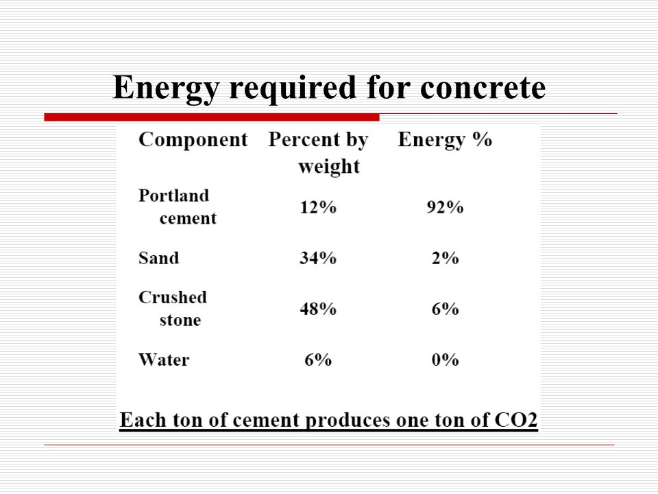 Energy required for concrete