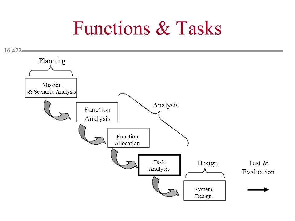 Functions & Tasks Planning Analysis Function Analysis Design