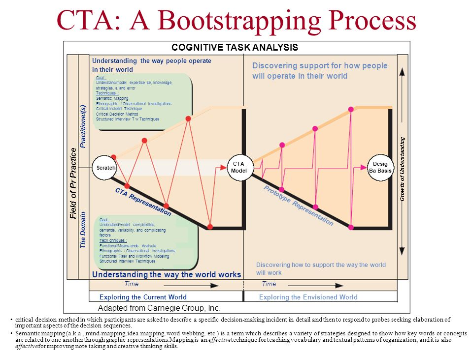 CTA: A Bootstrapping Process