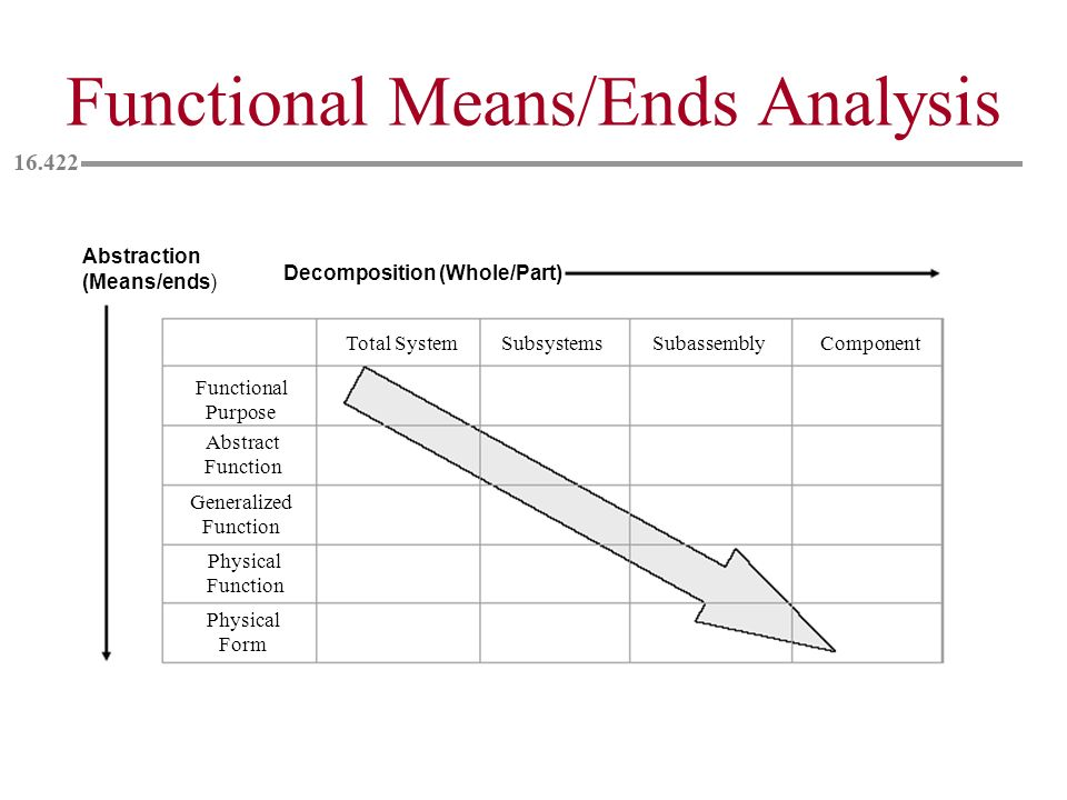 Functional Means/Ends Analysis