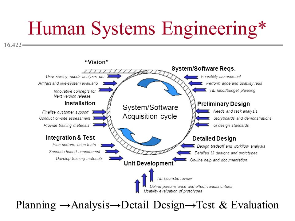 Human Systems Engineering*