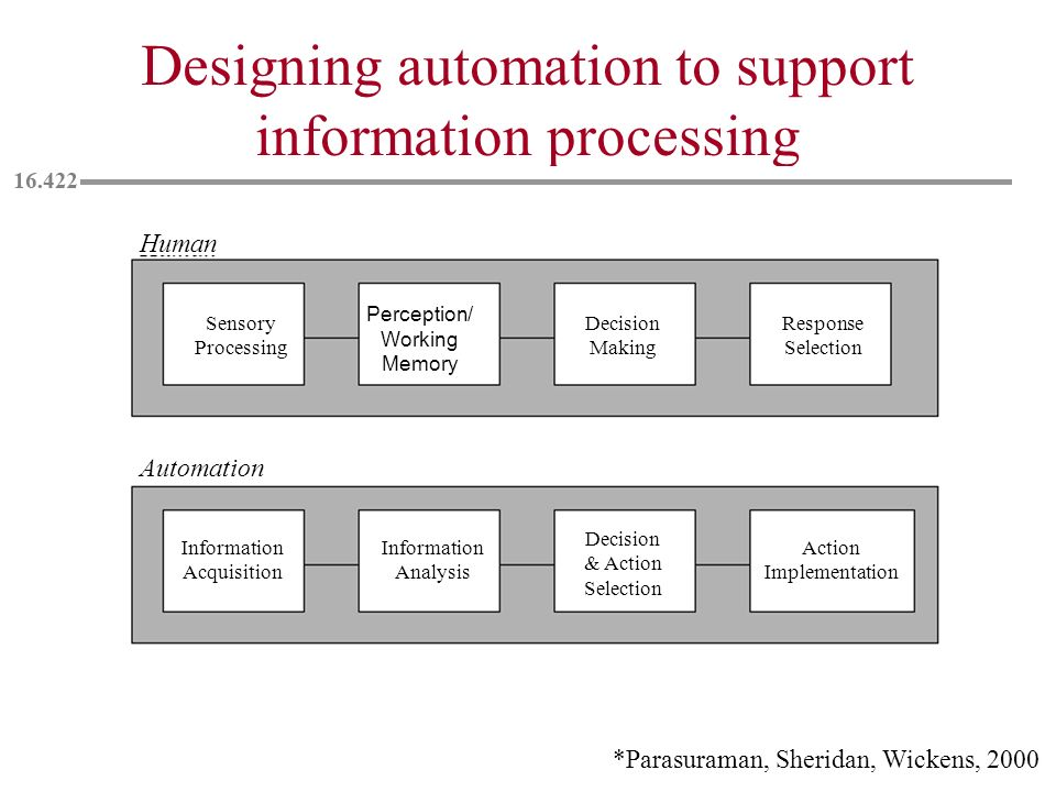 Designing automation to support information processing