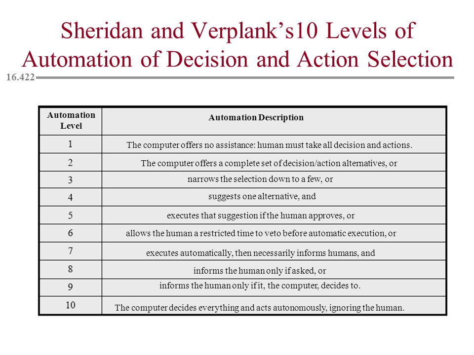 Sheridan and Verplank's10 Levels of Automation of Decision and Action Selection