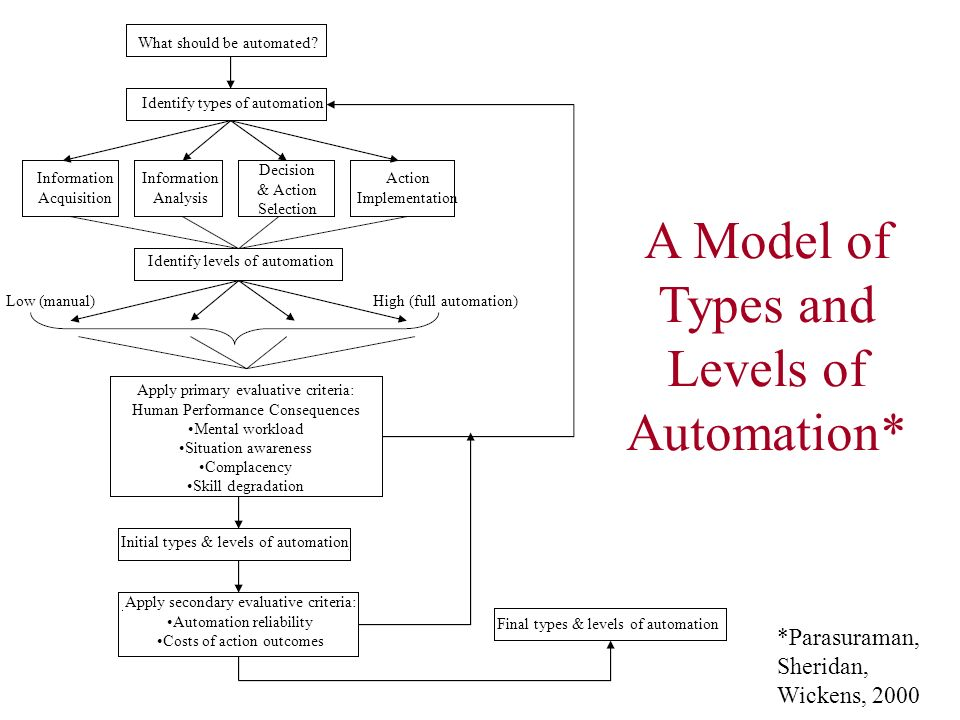 A Model of Types and Levels of Automation*
