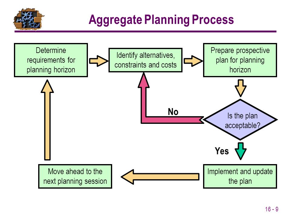 strategic objectives of aggregate planning Strategic planning aggregate planning which plant should produce what  where to locate a new plant/facility   objectives marketing strategy qualifiers.