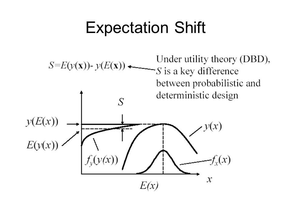Expectation Shift