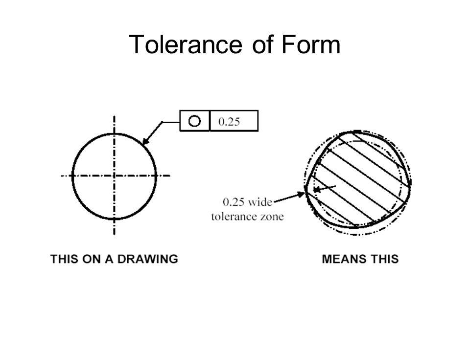 Tolerance of Form