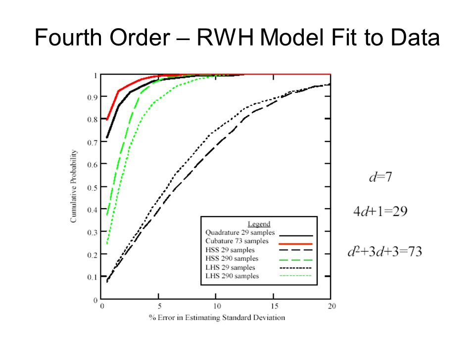 Fourth Order – RWH Model Fit to Data