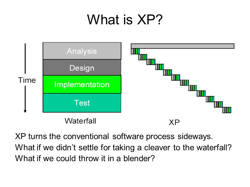 What is XP XP turns the conventional software process sideways.