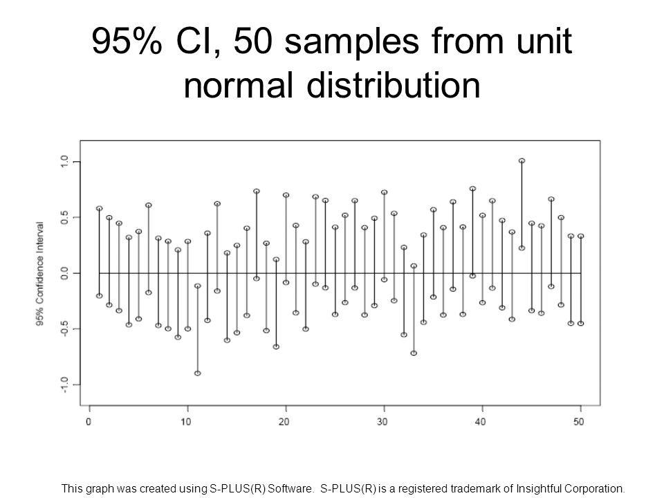95% CI, 50 samples from unit normal distribution