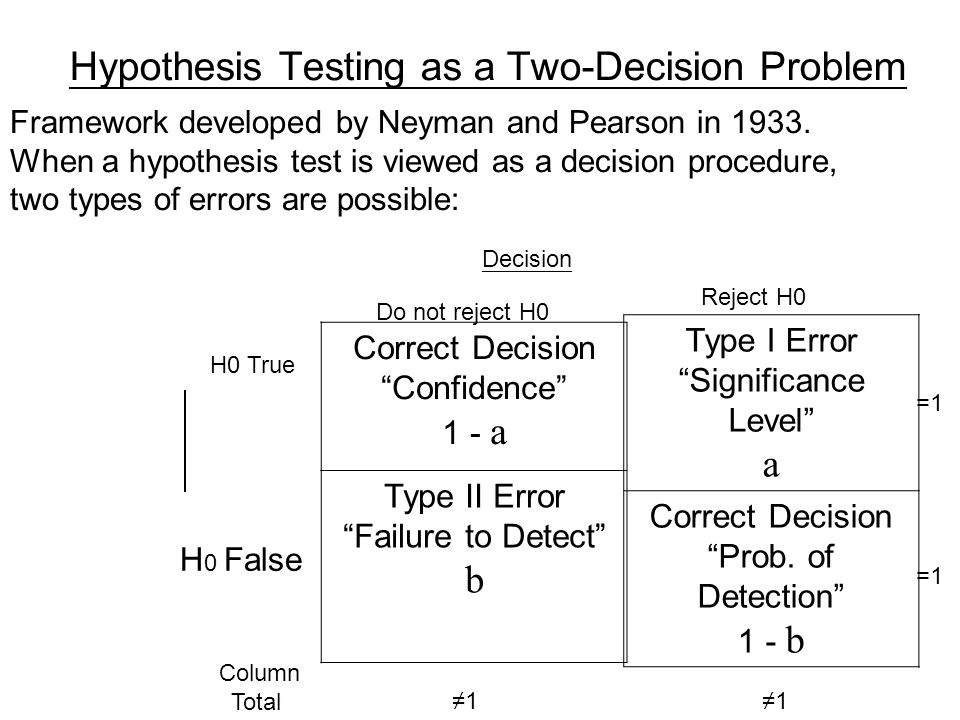 Hypothesis Testing as a Two-Decision Problem