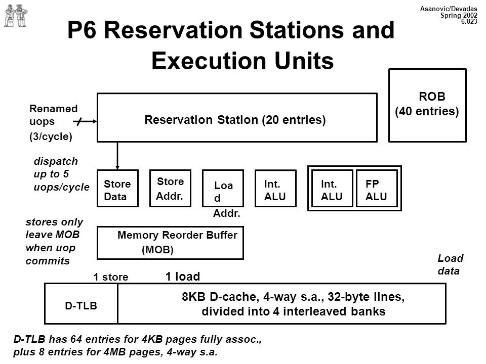 P6 Reservation Stations and