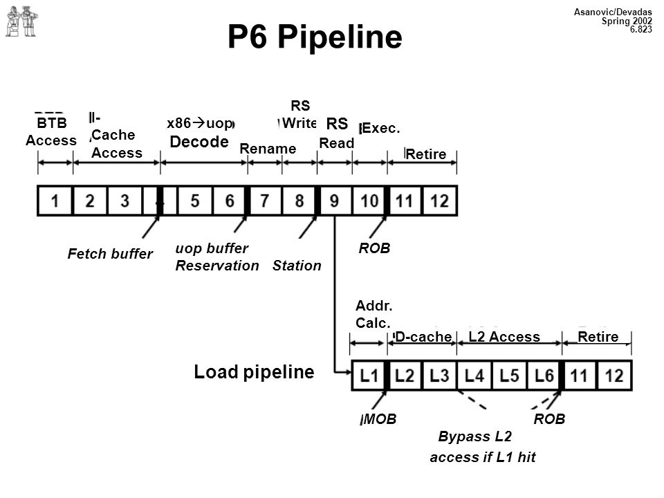 P6 Pipeline Load pipeline RS Decode RS Write I-Cache Access BTB Access