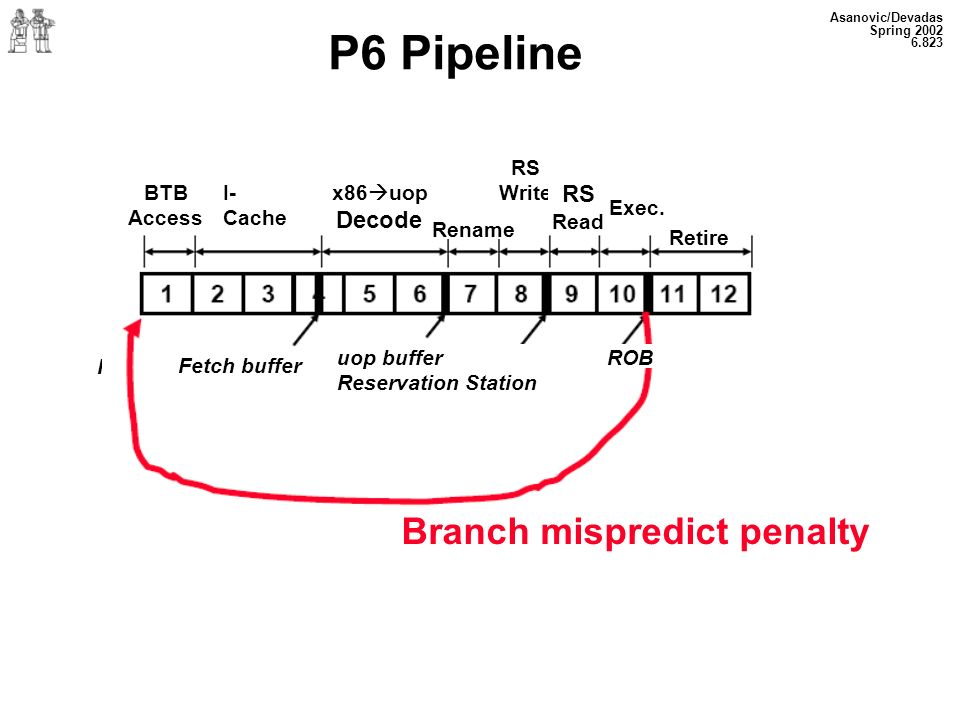 Branch mispredict penalty