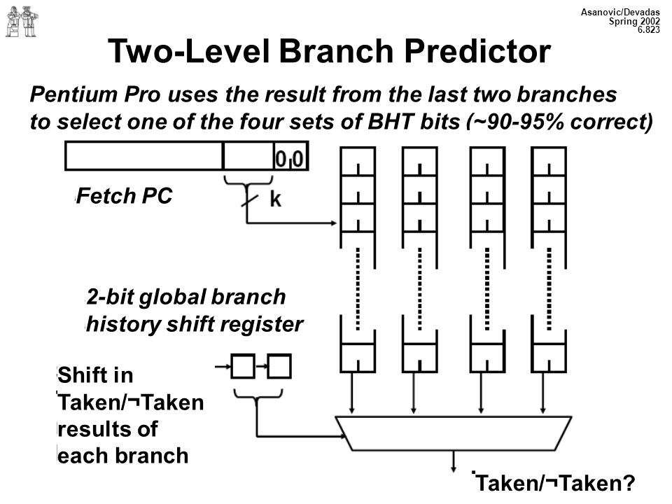 Two-Level Branch Predictor