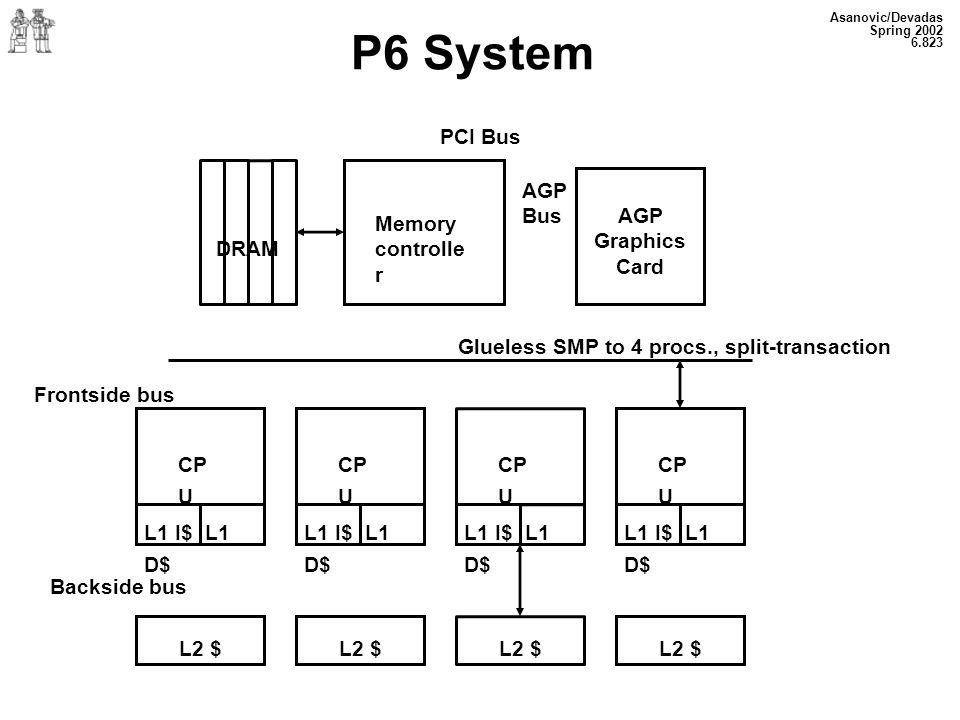 P6 System PCI Bus AGP Bus AGP Graphics Card Memory controller DRAM