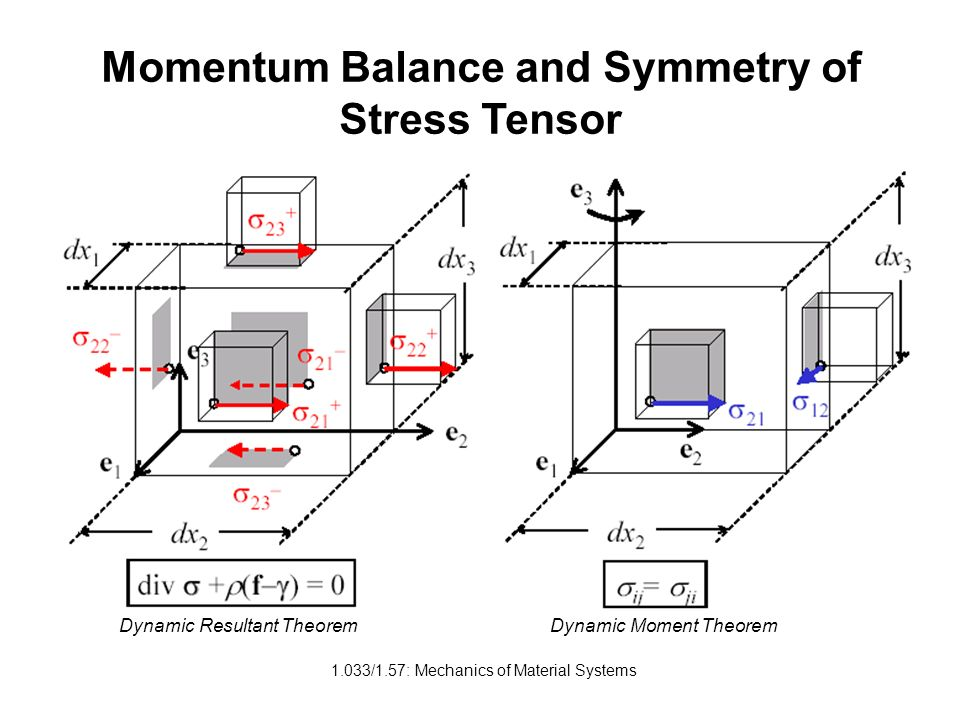 Momentum Balance and Symmetry of Stress Tensor