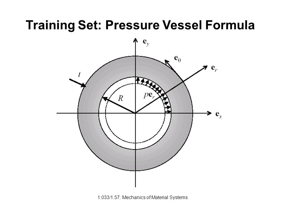 Training Set: Pressure Vessel Formula
