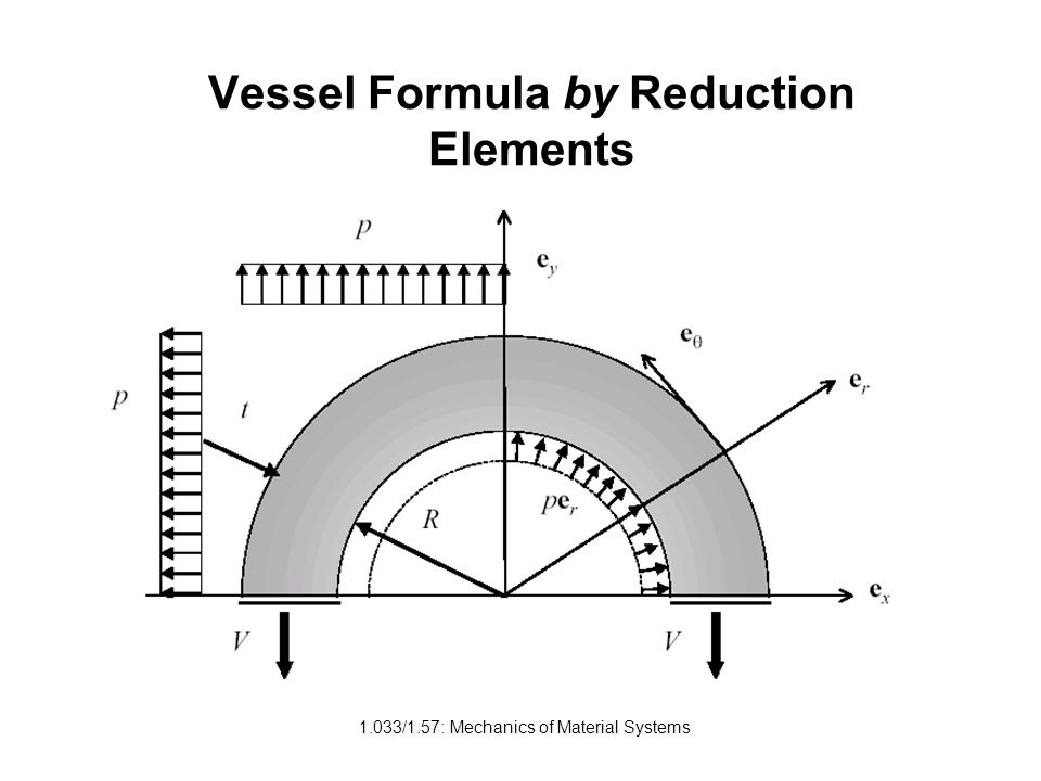 Vessel Formula by Reduction Elements
