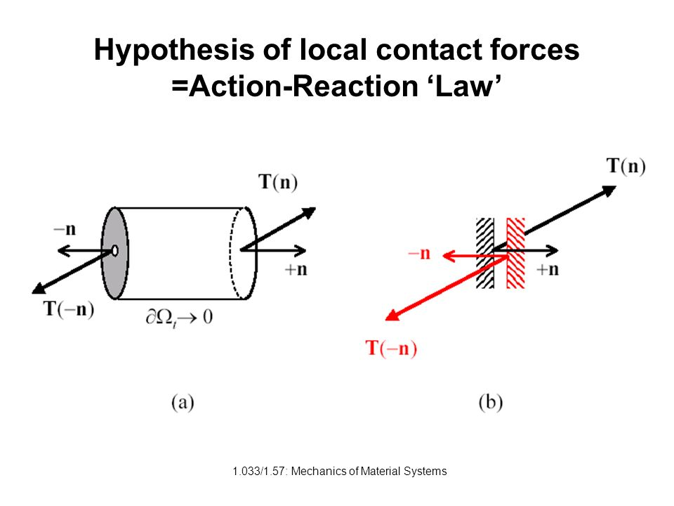 Hypothesis of local contact forces =Action-Reaction 'Law'