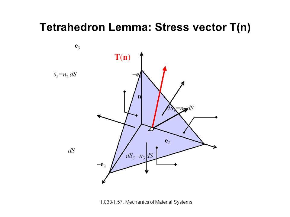 Tetrahedron Lemma: Stress vector T(n)