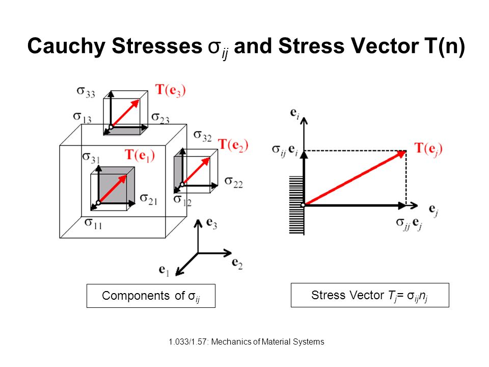 Cauchy Stresses σij and Stress Vector T(n)