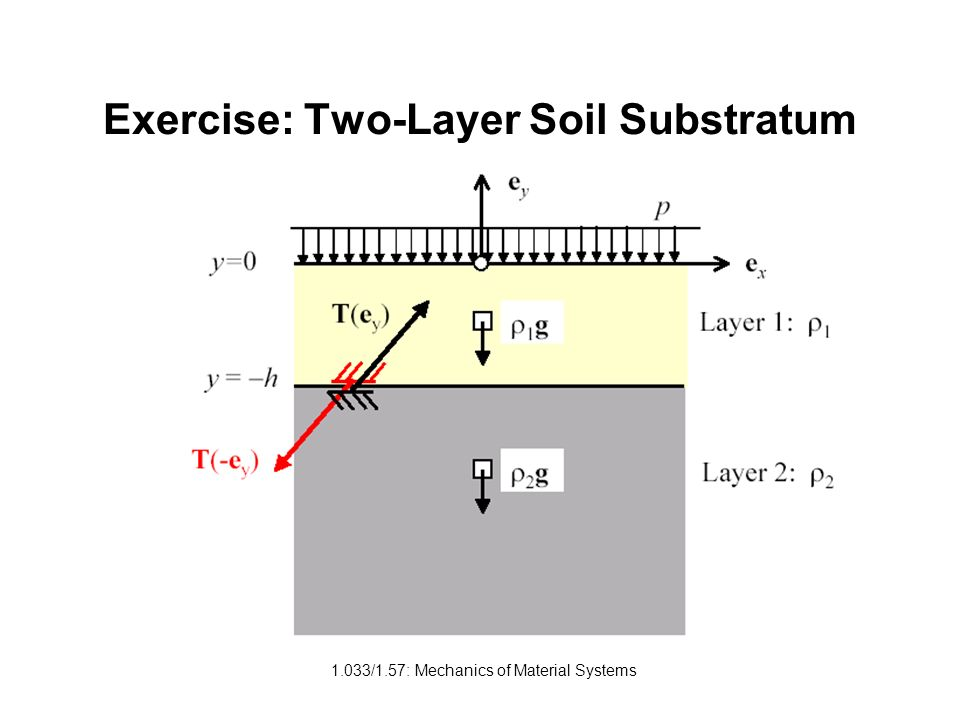 Exercise: Two-Layer Soil Substratum