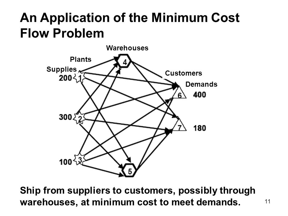 An Application of the Minimum Cost Flow Problem