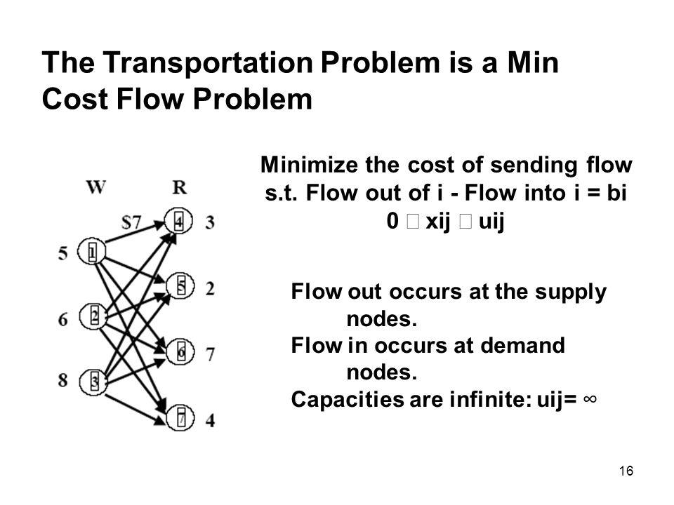 The Transportation Problem is a Min Cost Flow Problem