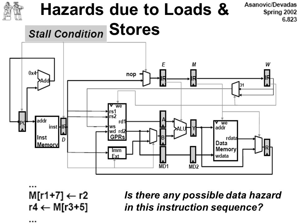 Hazards due to Loads & Stores
