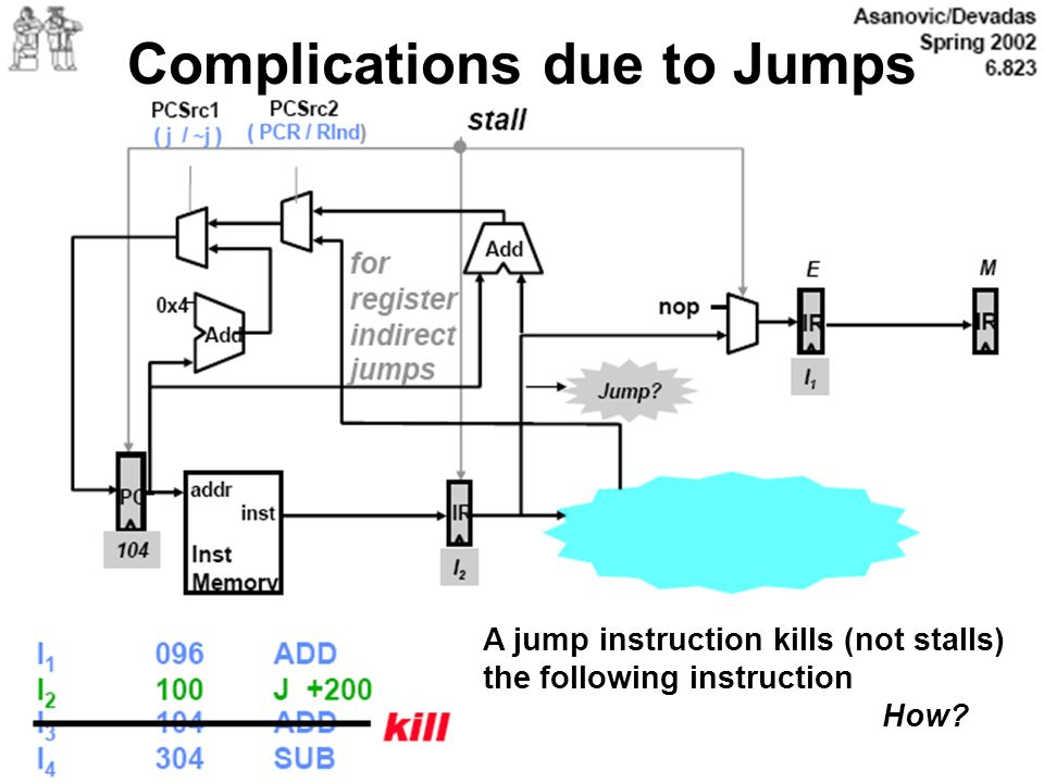 Complications due to Jumps