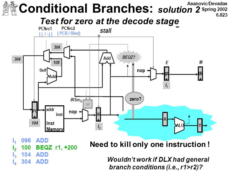 Conditional Branches: solution 2 Test for zero at the decode stage