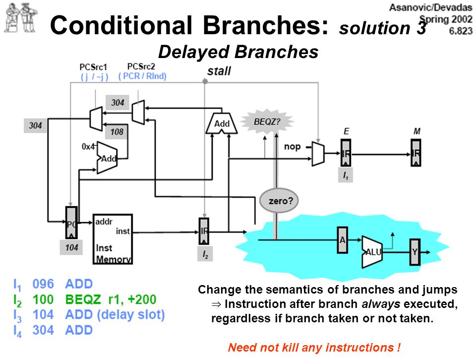 Conditional Branches: solution 3 Delayed Branches