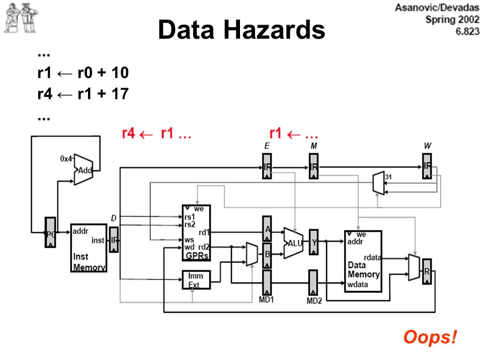Data Hazards ... r1 ← r0 + 10 r4 ← r1 + 17 Oops!