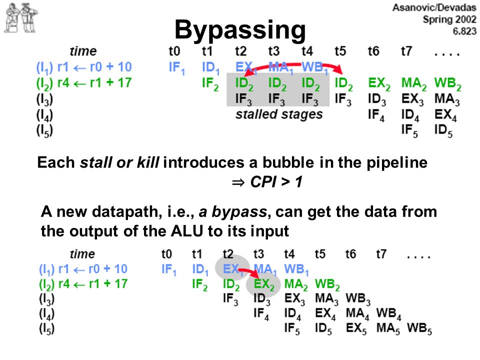 Bypassing Each stall or kill introduces a bubble in the pipeline
